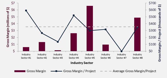 PROJECT PERFORMANCE BY INDUSTRY SECTOR